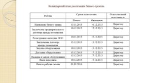 План реализации проекта пример в виде таблицы