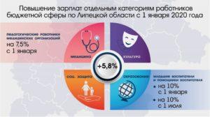 Будет ли зарплата с января 2020 у учителей москвы 110000