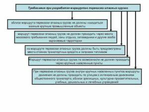 Маршрут перевозки опасного груза приложение 2020