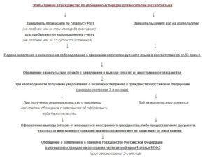 Заявление о признании носителем русского языка образец московская область