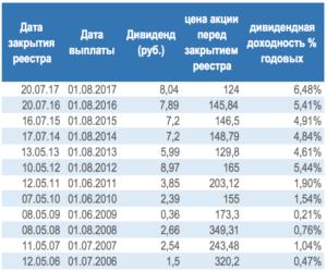 Выплата дивидендов в газпроме