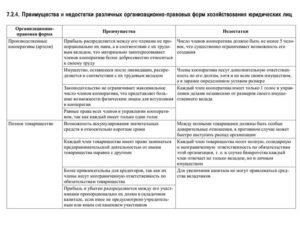 Организационно правовые формы плюсы и минусы таблица