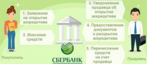 Как открыть аккредитив в сбербанке для сделки купли продажи