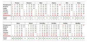 Календарный год как считается