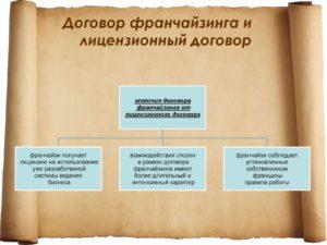 Отличие договора коммерческой концессии от лицензионного договора