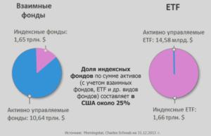 Индексный фонд в россии