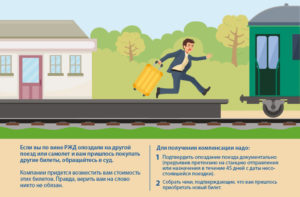 Компенсация за опоздание поезда
