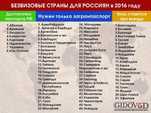 Какие страны можно посетить по российскому паспорту