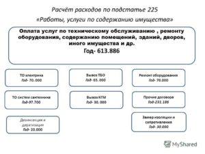 Замеры для лицензирования косгу 225 или 226