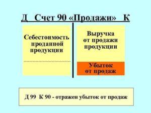 Выручка какой счет в бухгалтерии 90 02
