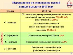 Индексация страховых выплат за трудовое увечье в 2020 году