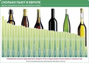 Где пьют больше всего алкоголя