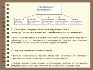 Отсрочка исполнительного производства по заявлению должника