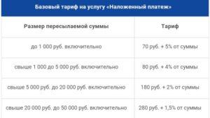 Почта наложенный платеж рассчитать