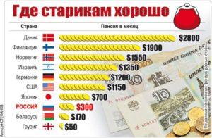 Страны где нет пенсии по старости