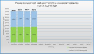 Оклады учителей челябинской области в 2020 году