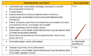 Хранение документов по заработной плате в организации