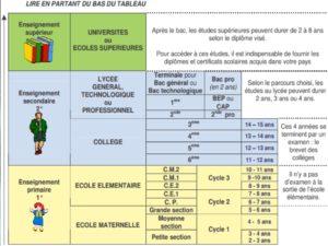 Характеристика зарубежных систем образования франция