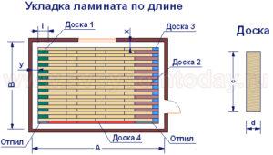 Как рассчитать ламинат на квартиру