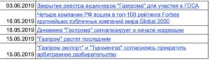 Реестр акционеров газпром