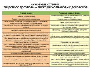 Разница медду договором и соглашением