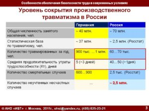 Статистика производственного травматизм в россии 2016