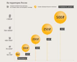 Как на билайне взять в долг 30 рублей