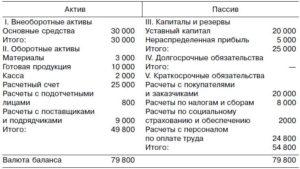 Расчеты с поставщиками и подрядчиками в балансе строка