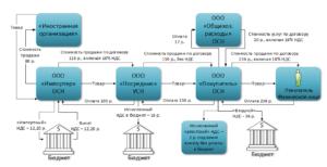 Продажа товаров в таджикистан из россии ндс