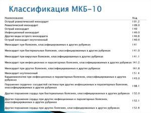 Код заболевания 110 0