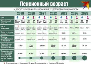 Пенсионная реформа последние изменения инвалидам 3 группы на 2020 год