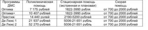 Стоимость дмс согаз на год для физического лица