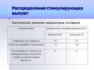 Критерии эффективности уборщика служебных помещений в школе