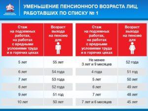 Порядок выхода на пенсию работников ржд не имеющих льгот