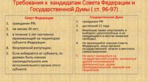 Требования к кандидату в депутаты городской думы