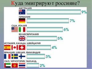 Иммиграция в европу из россии куда проще