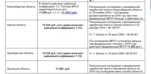 Новосибирск районный коэффициент 1 2 или 1 25