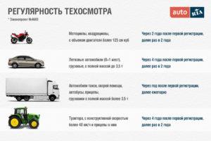 Надо ли проходить техосмотр на новой машине в казахстане