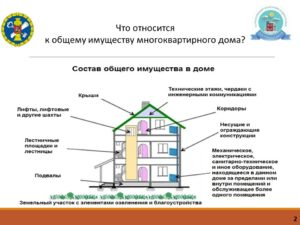 Какой жилой дом считается многоквартирным