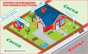 Красная линия при строительстве частного дома
