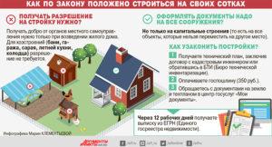 Нужно ли регистрировать дома в днп