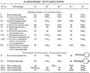 Как разбавлять окситетрациклин утятам