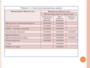 Перевод материальных запасов в основные средства в бюджетном учете гарант