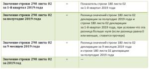 Заполнение стр 290 декларации по налогу на прибыль