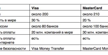 Что лучше visa или mastercard или мир