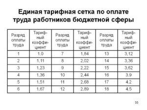 Тарифная ставка оплаты труда в рк 2020