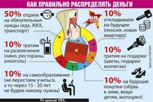 Как распределить зарплату в процентах