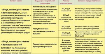 Меры социальной поддержки ветеранам труда в москве