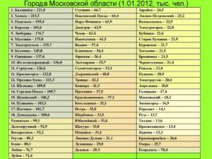 Название городов подмосковья на русском и английском
