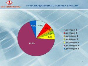 Качество дизельного топлива в россии 2020 рейтинг